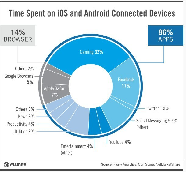 Web-ul mobil tot mai nepopular